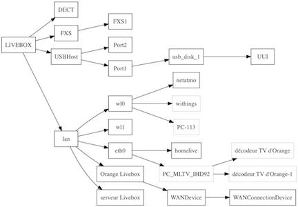 topologie réseau