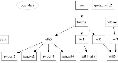 graphe fonctionnel